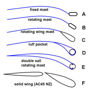 Rig-Mast-smalltrimarandesign.jpg