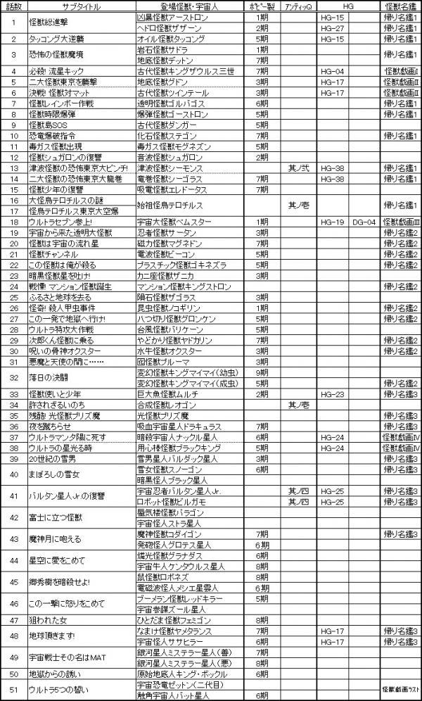 新マン怪獣発売リスト