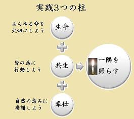3一隅実践jpg