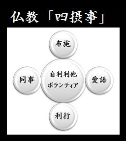 仏教「四摂事(シショウジ)」