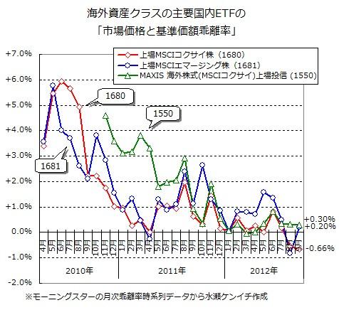 基準価額と市場価格の乖離