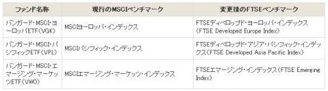 ベンチマークを変更するバンガードETF(日本で買えるもの1)