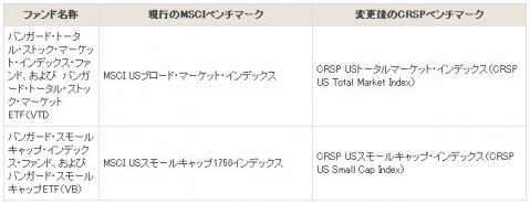ベンチマークを変更するバンガードETF(日本で買えるもの2)