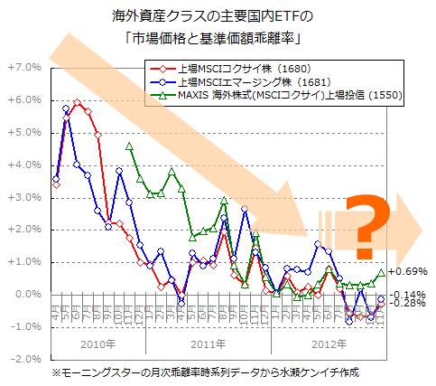 国内ETFの「基準価額と市場価格の乖離」(2012年11月末時点)