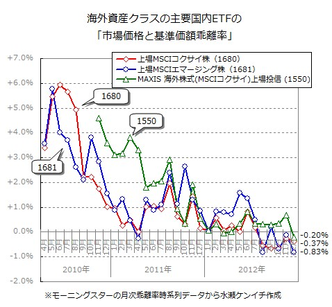 国内ETFの「基準価額と市場価格の乖離」