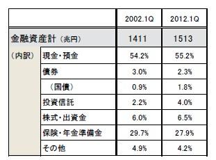 日本の個人金融資産の内訳