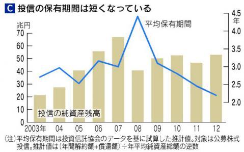 投信の平均保有期間が2.3年に短期化