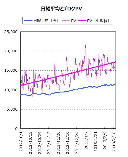 日経平均と当ブログPV