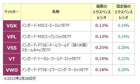 バンガードETF(VGK・VPL・VSS・VT・VWO)エクスペンスレシオ改定
