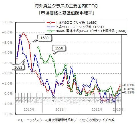 国内ETFの「基準価額と市場価格の乖離」(2013年2月末時点)
