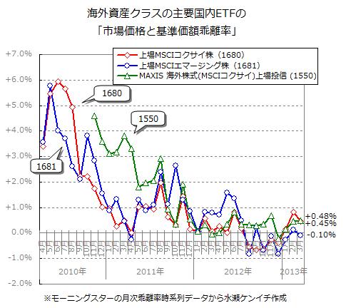 国内ETFの「基準価額と市場価格の乖離」(2013年3月末時点)