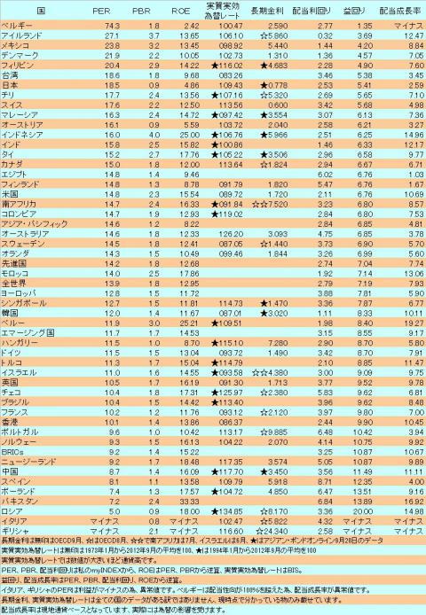 世界各国のバリュエーション表(2012年9月版)