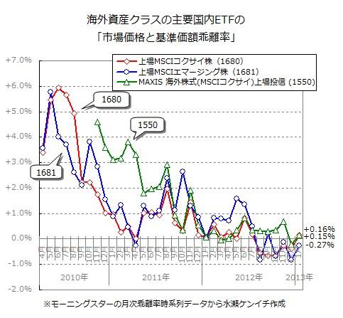 市場価格と基準価額の乖離率推移