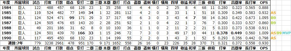 日本プロ野球RCAA&PitchingRunまとめblog