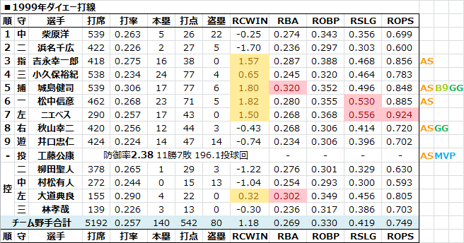 1999年ダイエー打線 - 日本プロ...