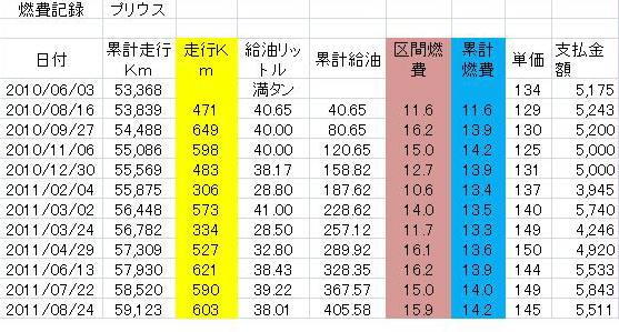 燃費記録データ