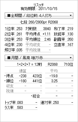 tenhou_prof_20110921.png