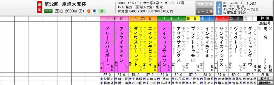 2008産経大阪杯枠順