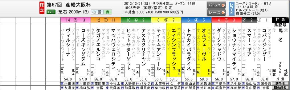 2013産経大阪杯枠順