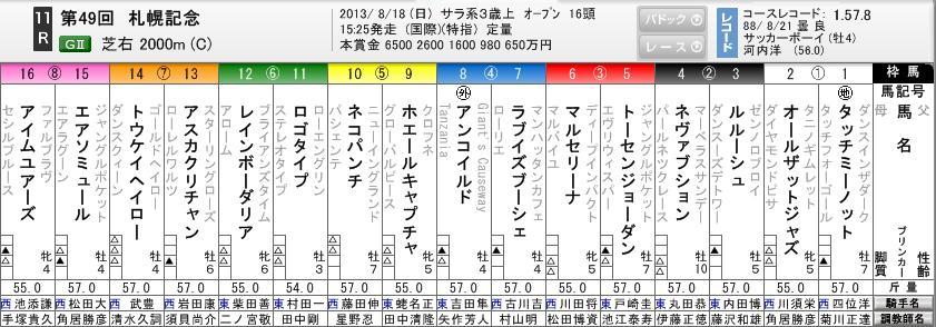 札幌記念枠順