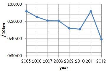 kazo2005-2012_zu.jpg