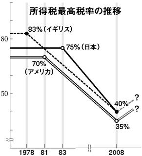 所得税 最高税率