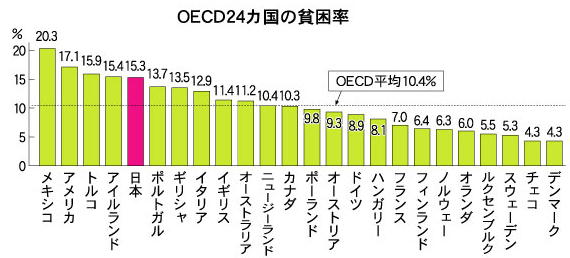 OECD 24カ国の貧困率