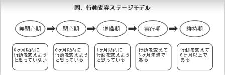 行動変容ステージ