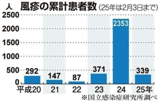 累計患者数2012~2013年