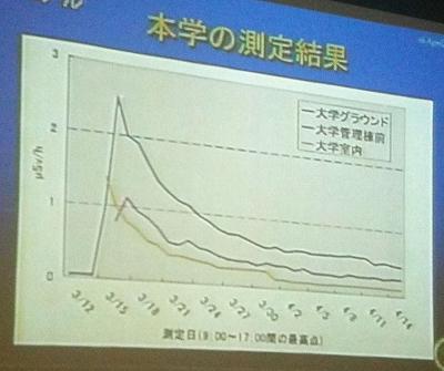 国際医療福祉大学構内空間線量測定データ