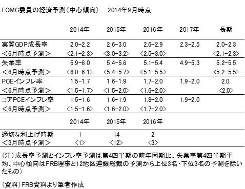 20140921表1