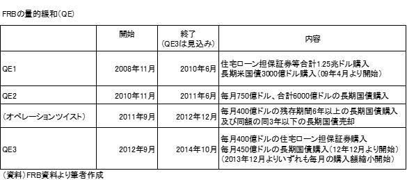 20141005表1
