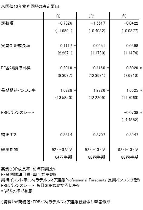 20141005表2