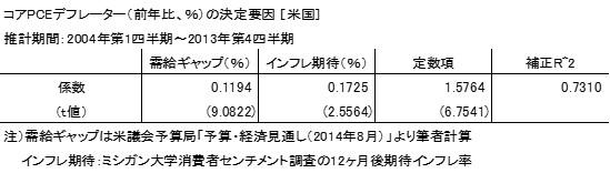 20141026表1