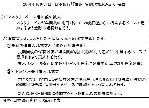 20141104表1