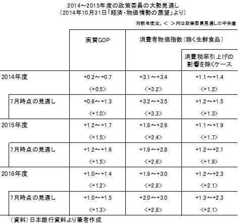 20141104表2
