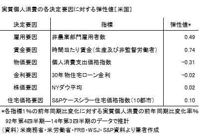 20141214表1