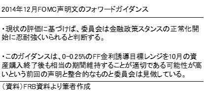 20141223表1