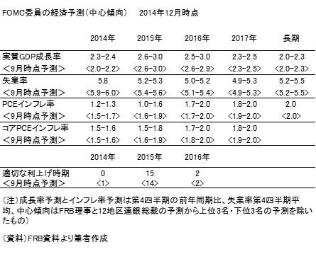 20141223表2