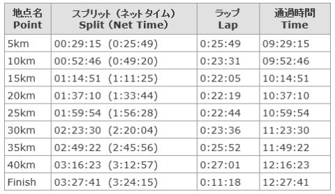 大阪マラソン結果