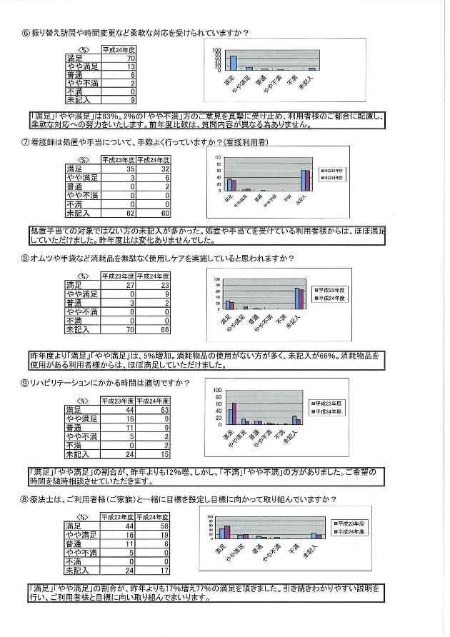 平成24年度 訪問看護アンケート②
