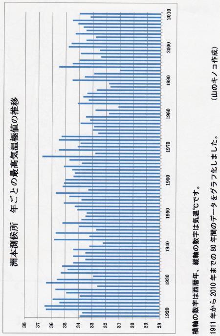 洲本測候所の年最高気温の90年間推移