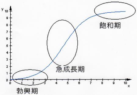ロジスティック曲線