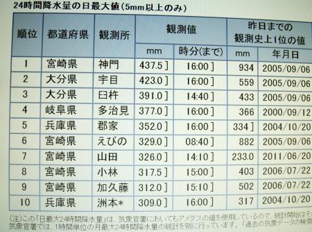 24時間降水量の全国ランキング