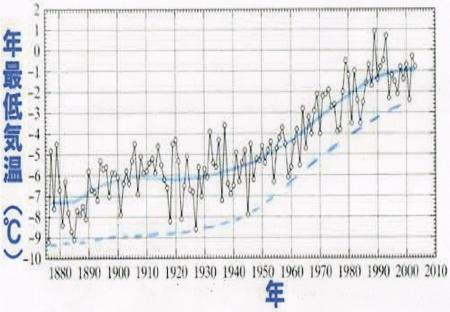 東京の「年最低気温」の経年変化