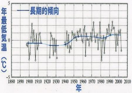 石廊崎の「年最低気温」の経年変化
