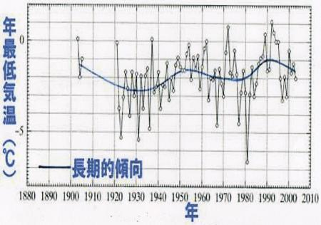 室戸岬の「年最低気温」の経年変化