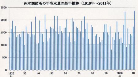 年降水量の経年推移