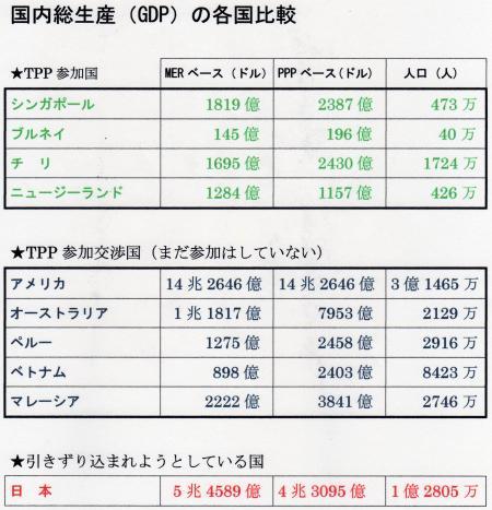 TPP参加国・参加交渉国のデータ