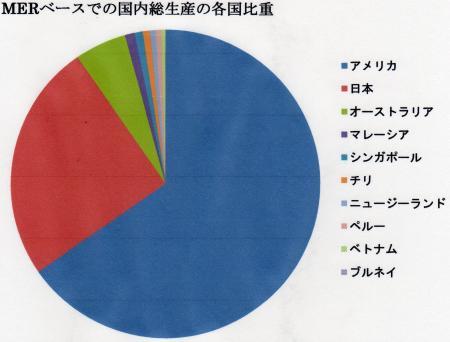 TPP参加国・参加交渉国の比重グラフ